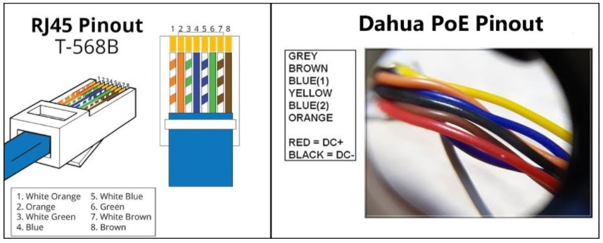 RJ45 pinout (T-568B) and on the right side, there is the Dahua IP camera PoE pinout (color coded wiring diagram)