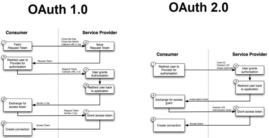 The Difference Between OAuth 1.0 and OAuth 2.0