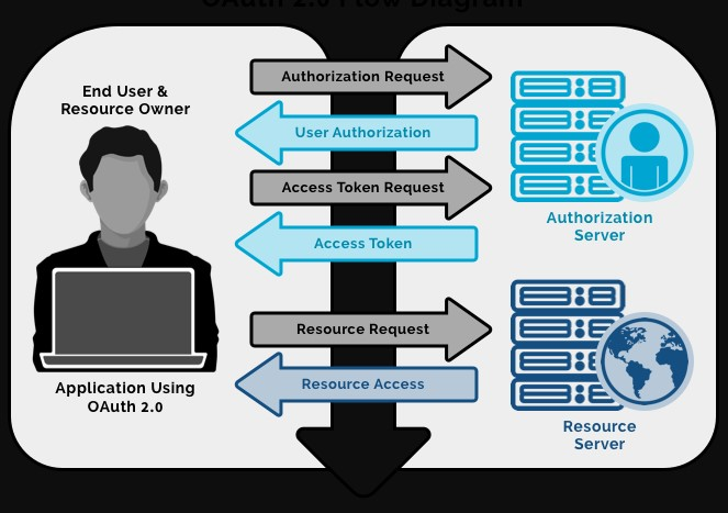 article created by Dave Wallen on the Spanning site, here is how OAuth works