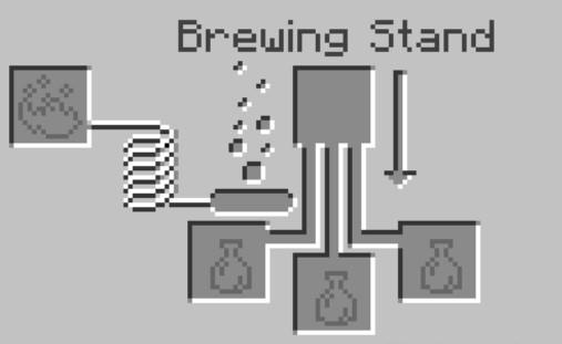Brewing Stand menu