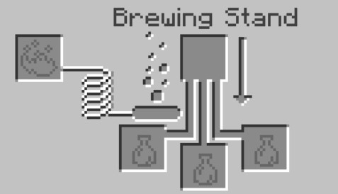 Go to Brewing Stand menu in Minecraft.