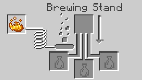 add Blaze Powder in the far left to activate the Brewing Stand