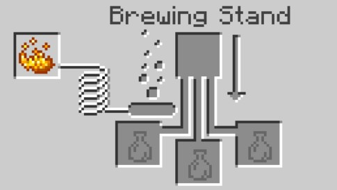add blaze powder in the far left box to activate the brewing stand.1