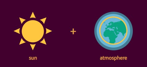 atmosphere + sun = sky