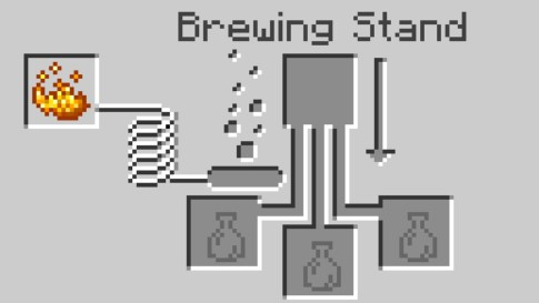 dd Blaze Powder to activate the Brewing Stand. You have to put it in the far left box