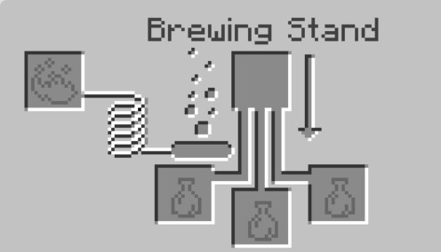 open the Brewing Stand Menu in Minecraft.1