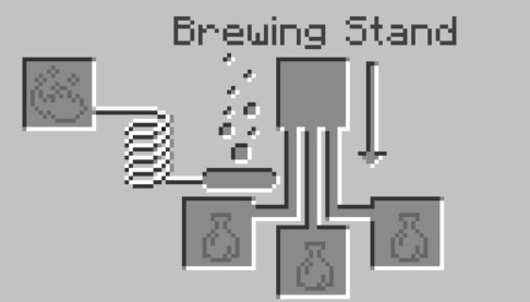 open the Brewing Stand Menu in Minecraft