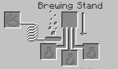 open theBrewing Stand Menu