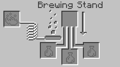 should access theBrewing Stand menu in Minecraft