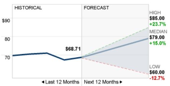 chart2 here
