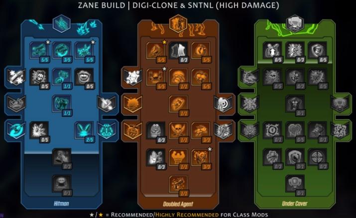 Digi-Clone, SNTL, High Damage