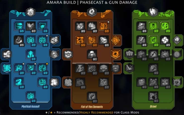 Phasecast and Gun Damage